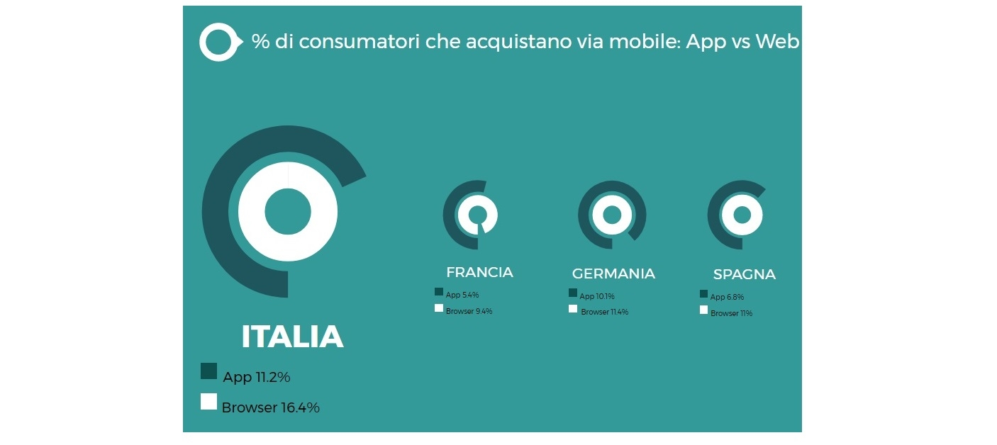 Trend internet 2017   Mobile first